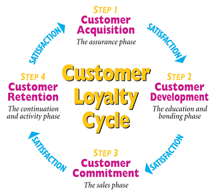 Customer Loyalty Cycle - Acquisition, Development, Commitment & Retention