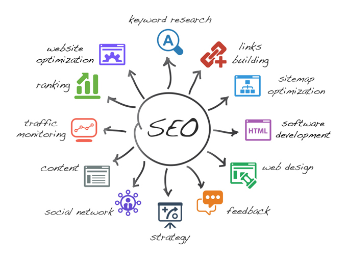 The key activities of SEO