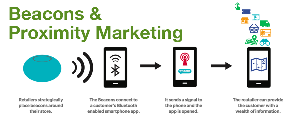 Beacons & Proximity Marketing
